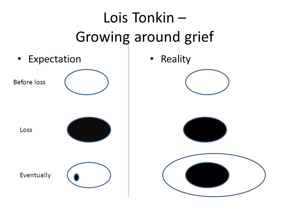 Lois Tonkin – Growing around grief Expectation Reality Before loss Loss Eventually