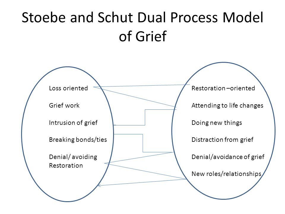 Stoebe and Schut Dual Process Model of Grief Loss oriented Restoration –oriented Grief workAttending to life changes Intrusion of griefDoing new things Breaking bonds/tiesDistraction from grief Denial/ avoiding Denial/avoidance of grief Restoration New roles/relationships