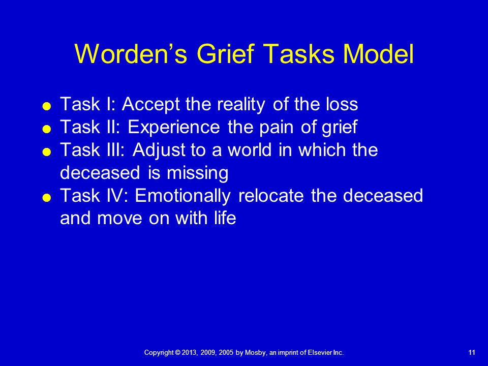 11Copyright © 2013, 2009, 2005 by Mosby, an imprint of Elsevier Inc. Worden's Grief Tasks Model  Task I: Accept the reality of the loss  Task II: Ex