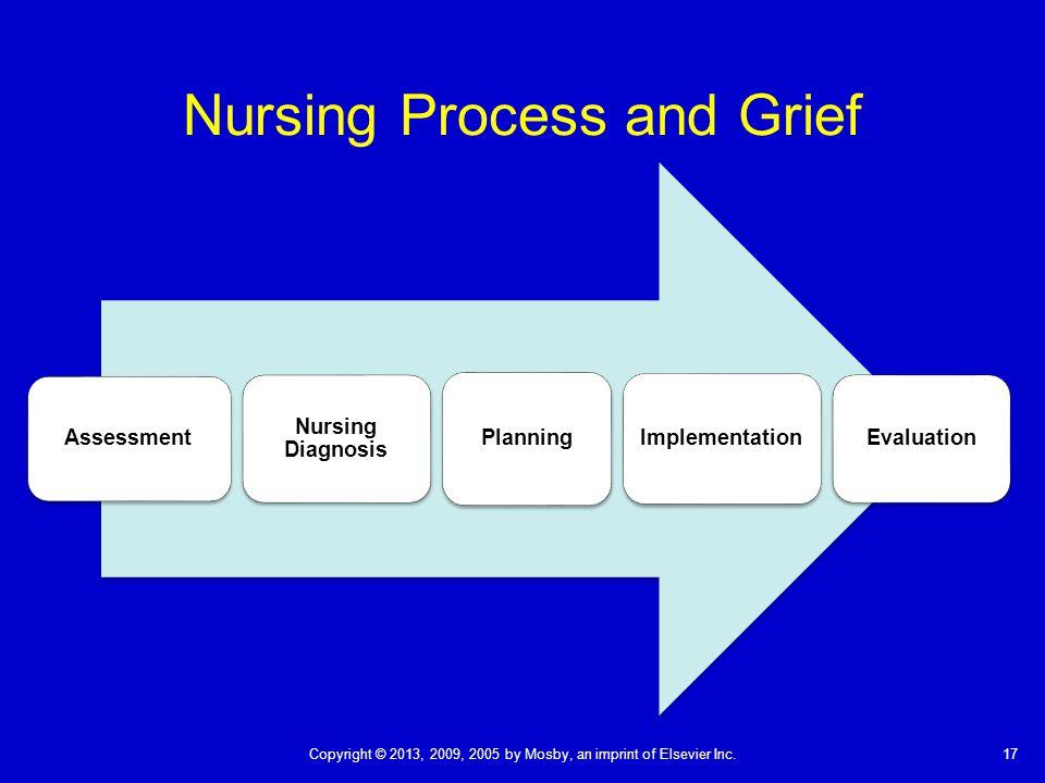 17Copyright © 2013, 2009, 2005 by Mosby, an imprint of Elsevier Inc. Nursing Process and Grief Assessment Nursing Diagnosis Planning Implementation Ev