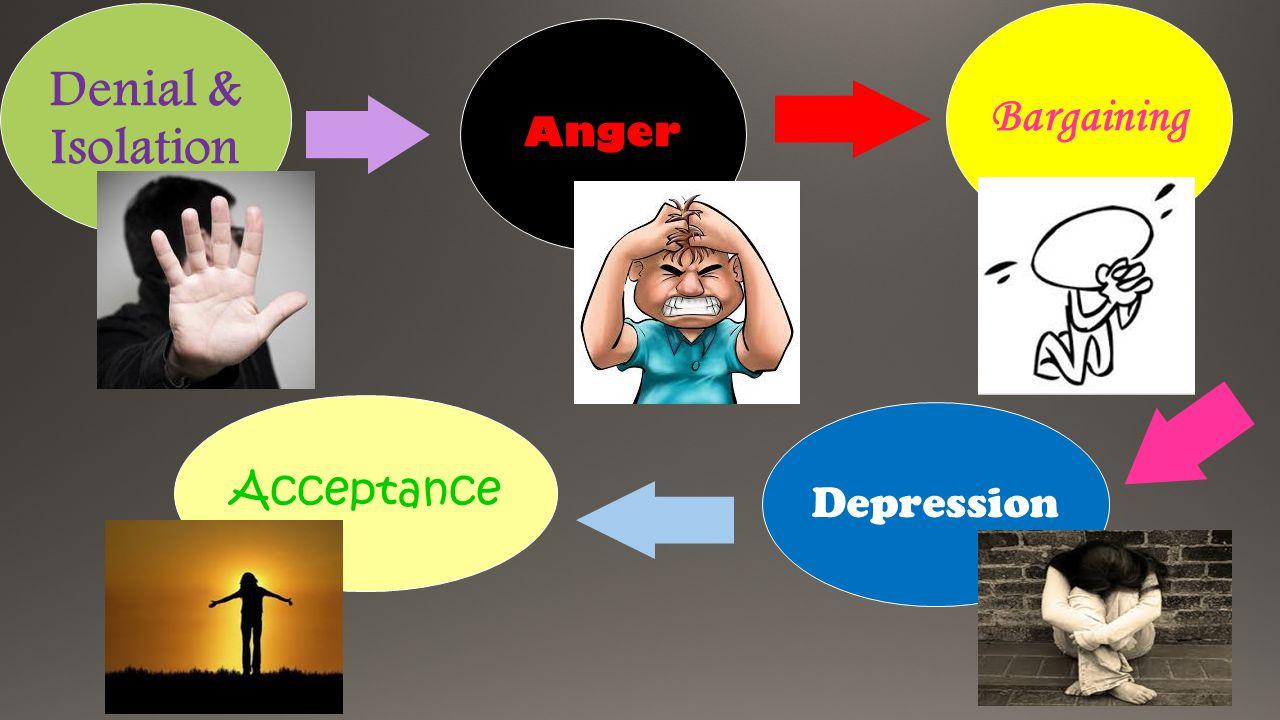 Denial & Isolation Anger Bargaining Depression Acceptance