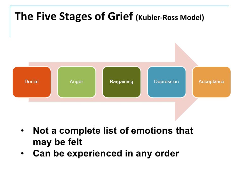 The Five Stages of Grief (Kubler-Ross Model) DenialAngerBargainingDepressionAcceptance Not a complete list of emotions that may be felt Can be experienced in any order