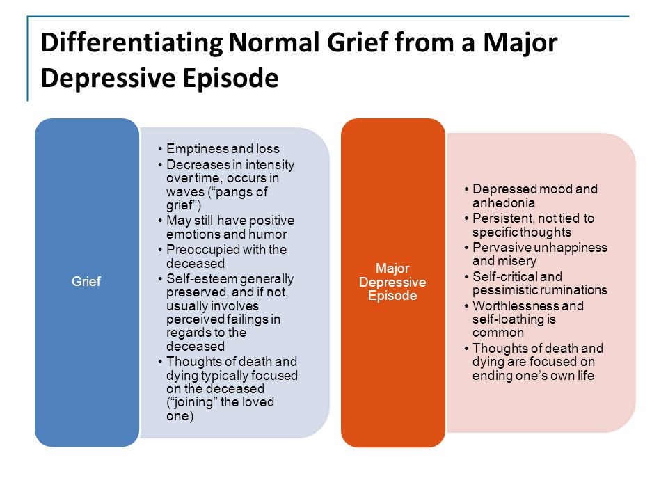 Differentiating Normal Grief from a Major Depressive Episode Emptiness and loss Decreases in intensity over time, occurs in waves ( pangs of grief ) May still have positive emotions and humor Preoccupied with the deceased Self-esteem generally preserved, and if not, usually involves perceived failings in regards to the deceased Thoughts of death and dying typically focused on the deceased ( joining the loved one) Grief Depressed mood and anhedonia Persistent, not tied to specific thoughts Pervasive unhappiness and misery Self-critical and pessimistic ruminations Worthlessness and self-loathing is common Thoughts of death and dying are focused on ending one's own life Major Depressive Episode