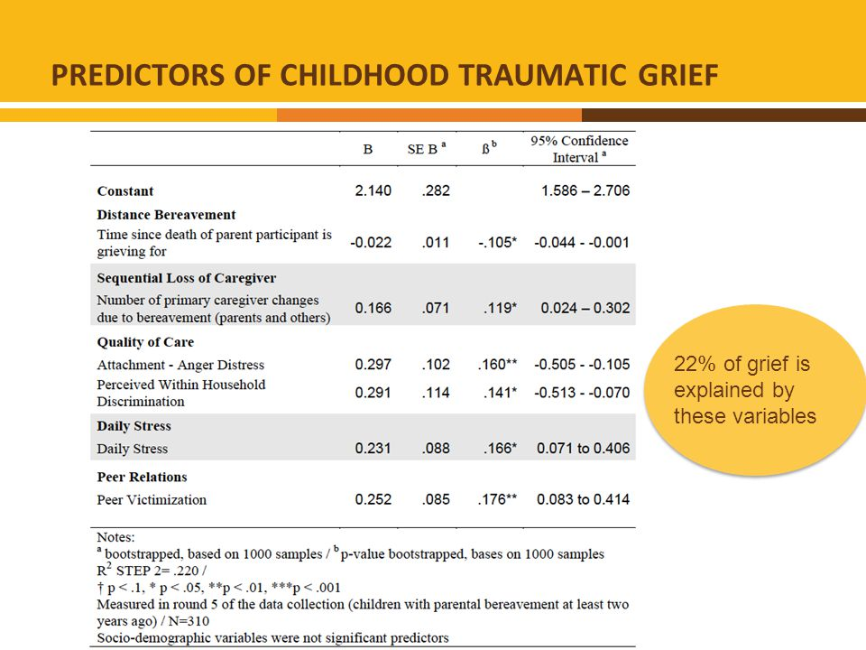 PREDICTORS OF CHILDHOOD TRAUMATIC GRIEF 22% of grief is explained by these variables