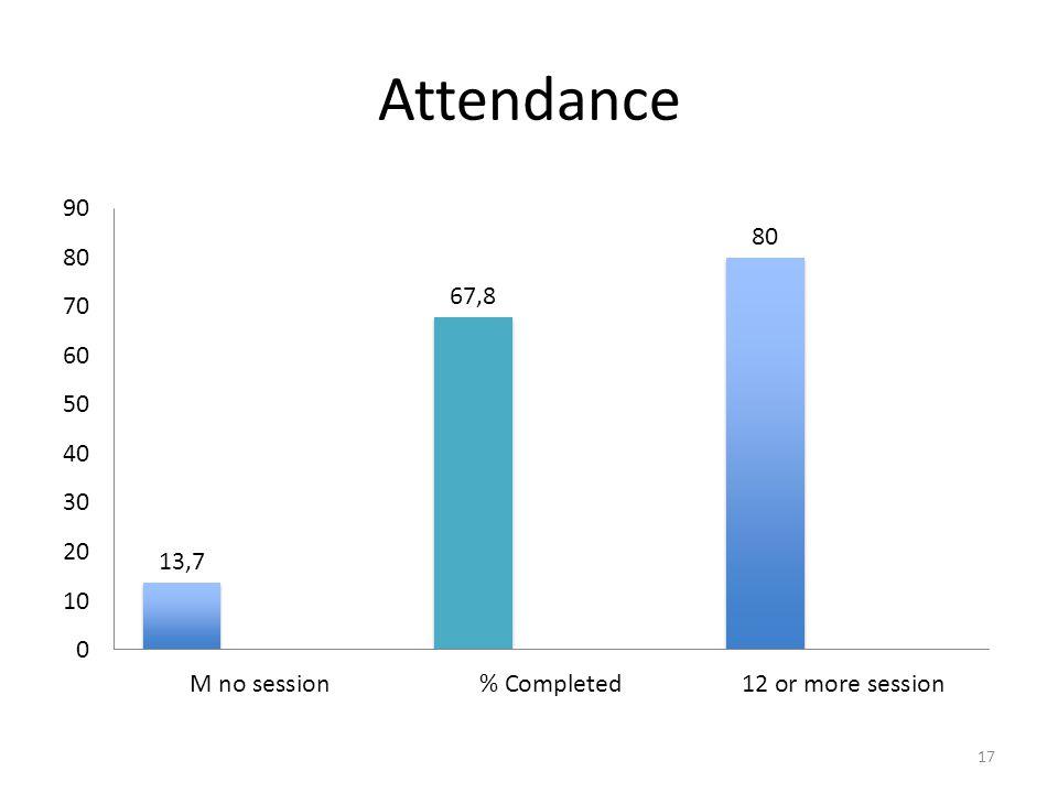 Attendance 17