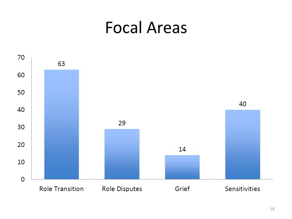 Focal Areas 18