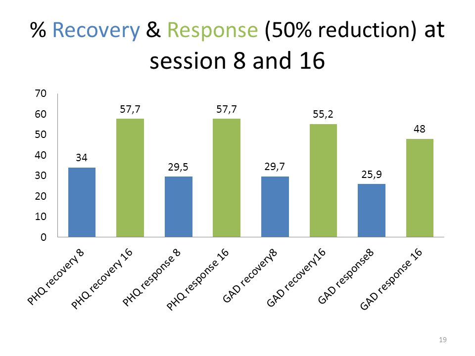 % Recovery & Response (50% reduction) at session 8 and 16 19