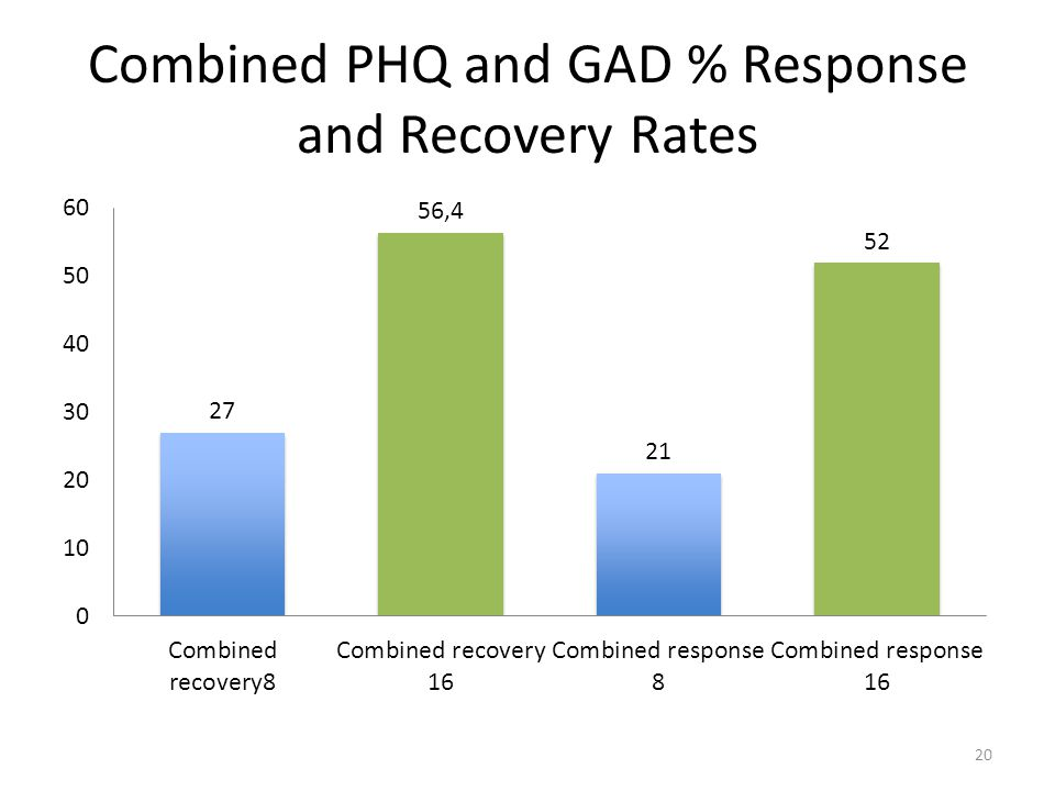 Combined PHQ and GAD % Response and Recovery Rates 20