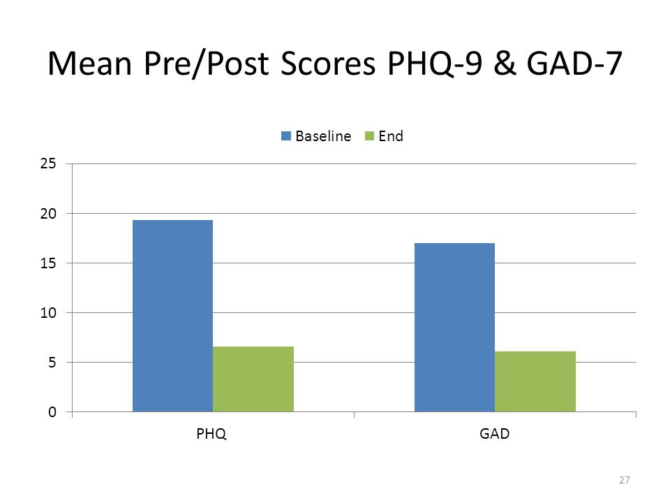 Mean Pre/Post Scores PHQ-9 & GAD-7 27