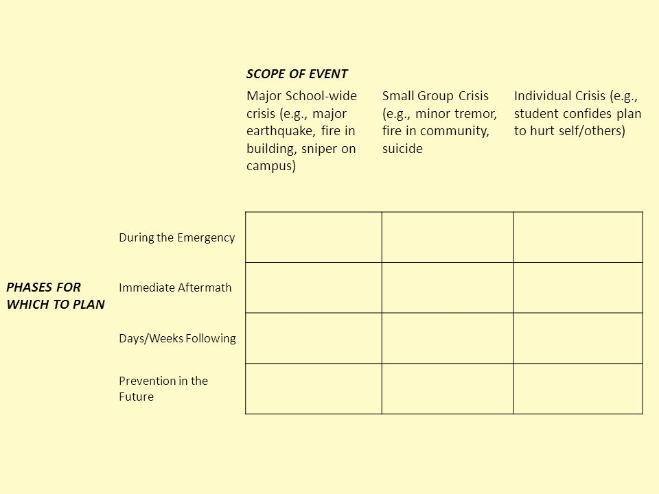 SCOPE OF EVENT Major School-wide crisis (e.g., major earthquake, fire in building, sniper on campus) Small Group Crisis (e.g., minor tremor, fire in community, suicide Individual Crisis (e.g., student confides plan to hurt self/others) During the Emergency PHASES FOR WHICH TO PLAN Immediate Aftermath Days/Weeks Following Prevention in the Future