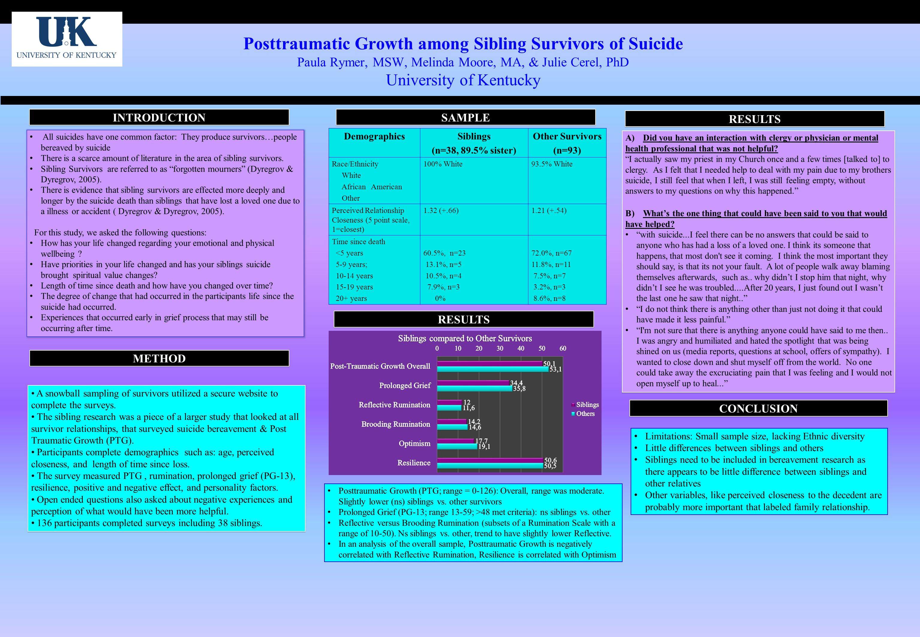 Posttraumatic Growth among Sibling Survivors of Suicide Paula Rymer, MSW, Melinda Moore, MA, & Julie Cerel, PhD University of Kentucky INTRODUCTION A snowball sampling of survivors utilized a secure website to complete the surveys.