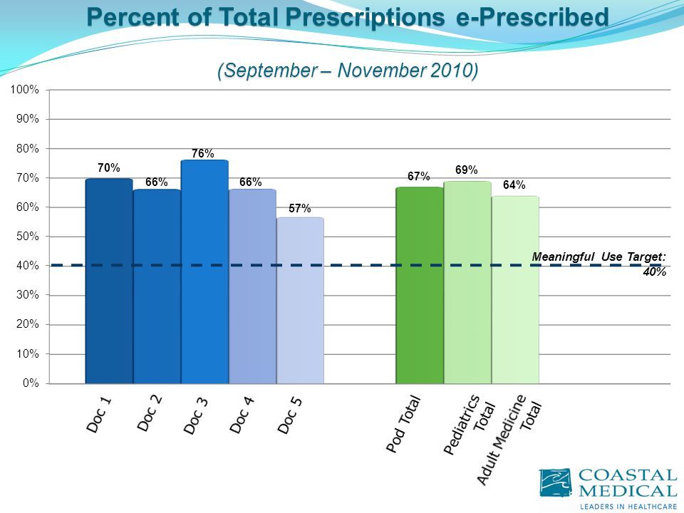 Percent of Total Prescriptions e-Prescribed (September – November 2010) Meaningful Use Target: 40%