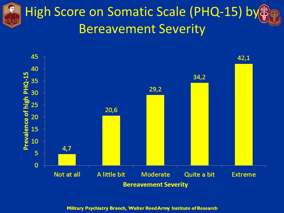 Military Psychiatry Branch, Walter Reed Army Institute of Research High Score on Somatic Scale (PHQ-15) by Bereavement Severity