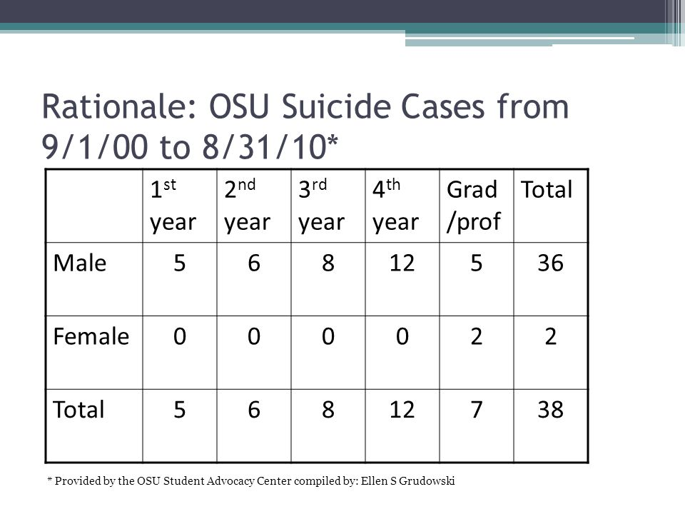 Rationale: OSU Suicide Cases from 9/1/00 to 8/31/10* 1 st year 2 nd year 3 rd year 4 th year Grad /prof Total Male56812536 Female000022 Total56812738 * Provided by the OSU Student Advocacy Center compiled by: Ellen S Grudowski