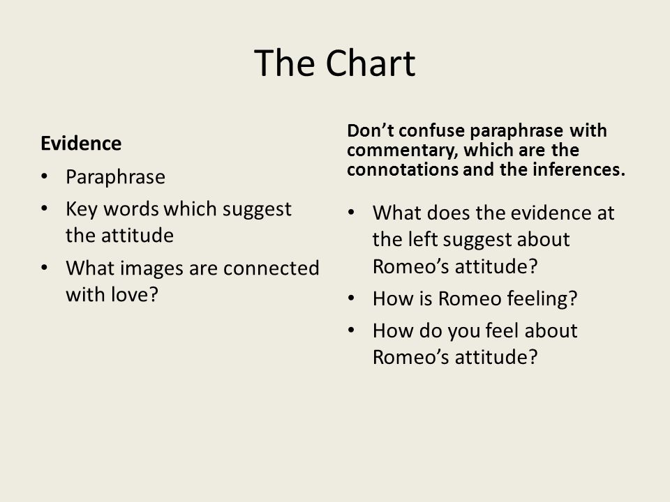The Chart Evidence Paraphrase Key words which suggest the attitude What images are connected with love? Don't confuse paraphrase with commentary, whic