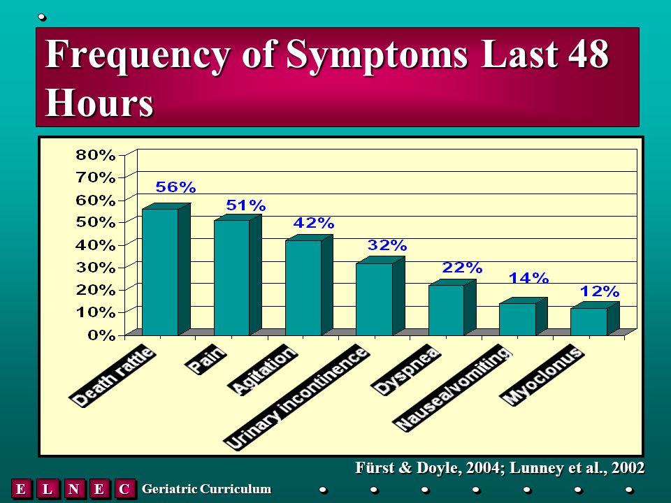 EELLNNEECC Geriatric Curriculum Frequency of Symptoms Last 48 Hours Fürst & Doyle, 2004; Lunney et al., 2002