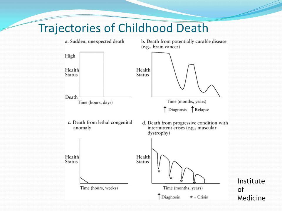 Trajectories of Childhood Death Institute of Medicine