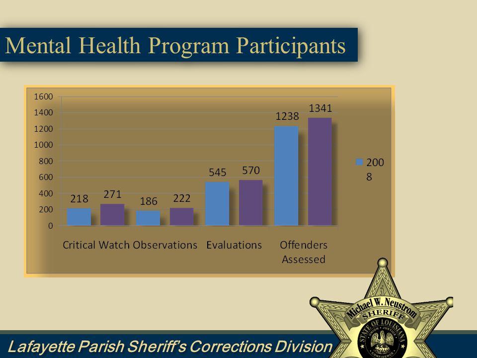 Mental Health Program Participants
