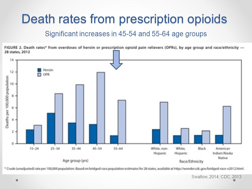 Death rates from prescription opioids Swallow, 2014; CDC, 2013 Significant increases in 45-54 and 55-64 age groups