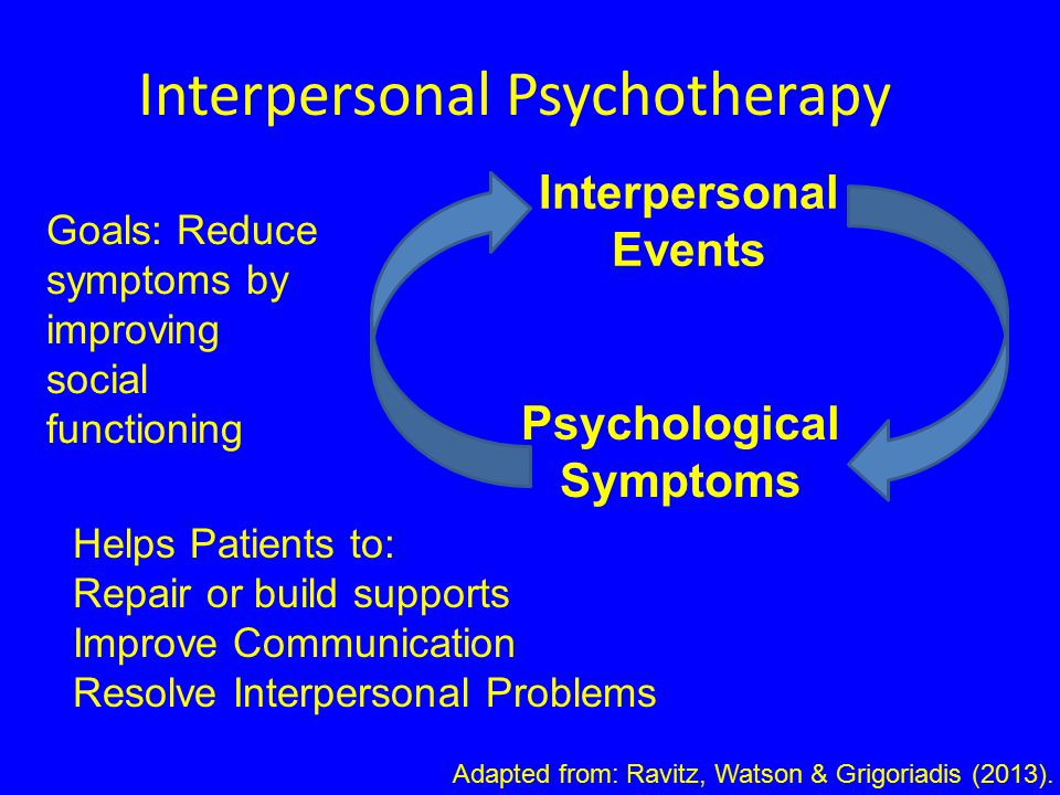 Interpersonal Events Psychological Symptoms Goals: Reduce symptoms by improving social functioning Helps Patients to: Repair or build supports Improve Communication Resolve Interpersonal Problems Interpersonal Psychotherapy Adapted from: Ravitz, Watson & Grigoriadis (2013).