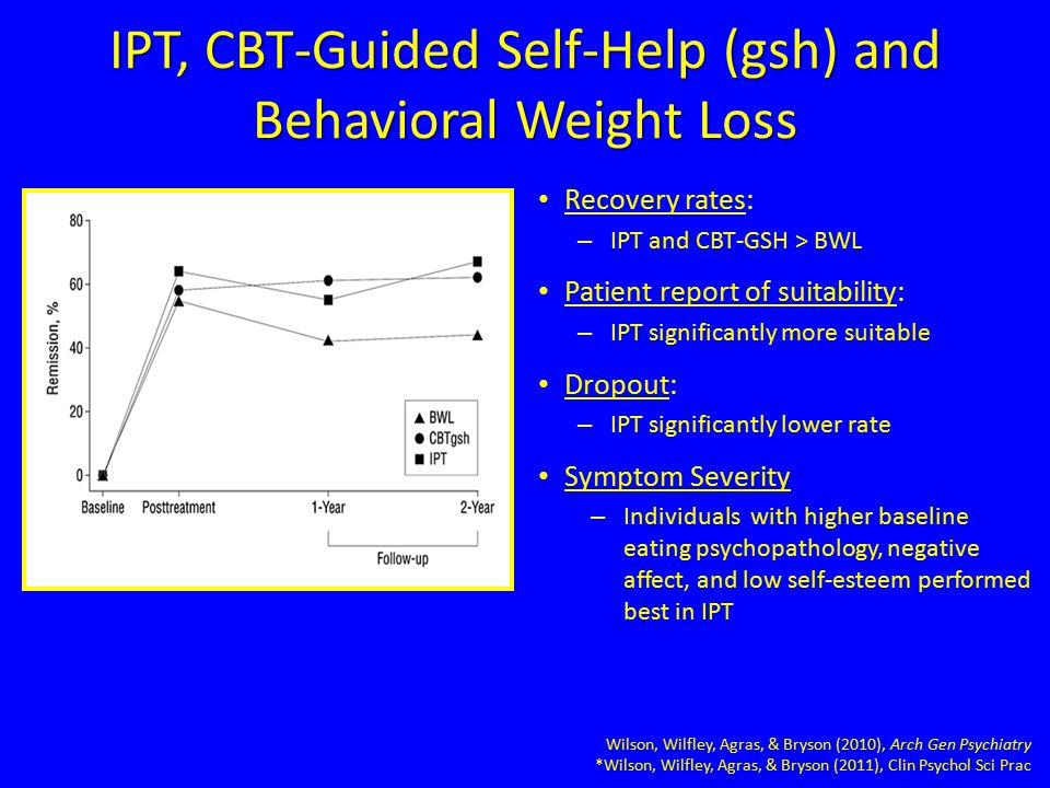 IPT, CBT-Guided Self-Help (gsh) and Behavioral Weight Loss Recovery rates: – IPT and CBT-GSH > BWL Patient report of suitability: – IPT significantly more suitable Dropout: – IPT significantly lower rate Symptom Severity – Individuals with higher baseline eating psychopathology, negative affect, and low self-esteem performed best in IPT Wilson, Wilfley, Agras, & Bryson (2010), Arch Gen Psychiatry *Wilson, Wilfley, Agras, & Bryson (2011), Clin Psychol Sci Prac