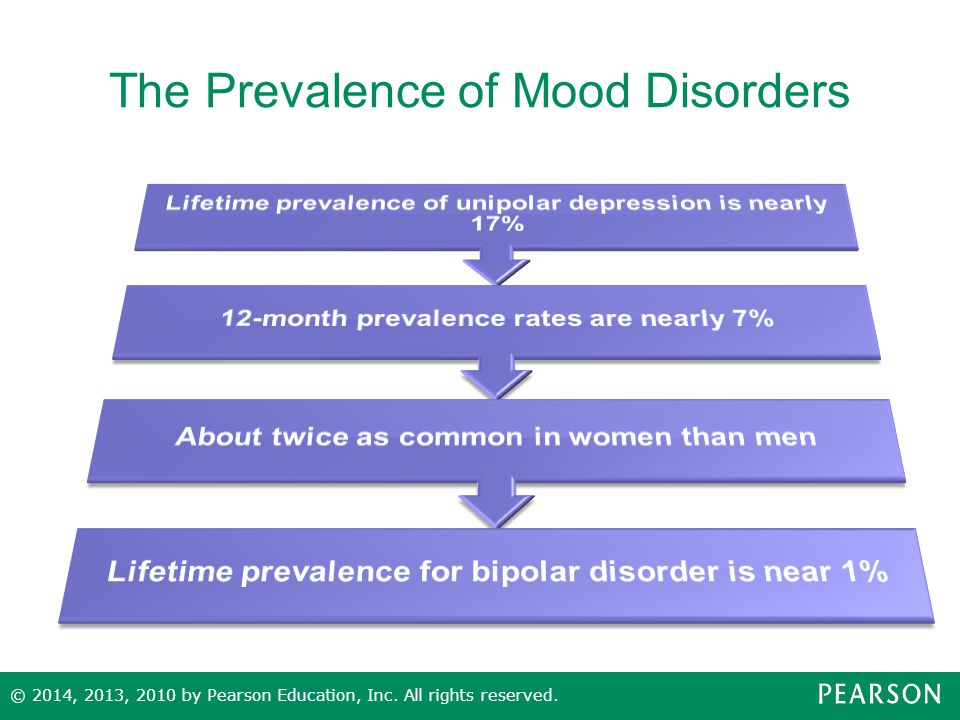 Cross-Cultural Differences in Prevalence Rates of depression vary more than rates of bipolar disorder Lifetime prevalence of depression is 17- 19% in the U.S., but only 1.5% in Taiwan Reasons for different rates of depression are not yet clear © 2014, 2013, 2010 by Pearson Education, Inc.