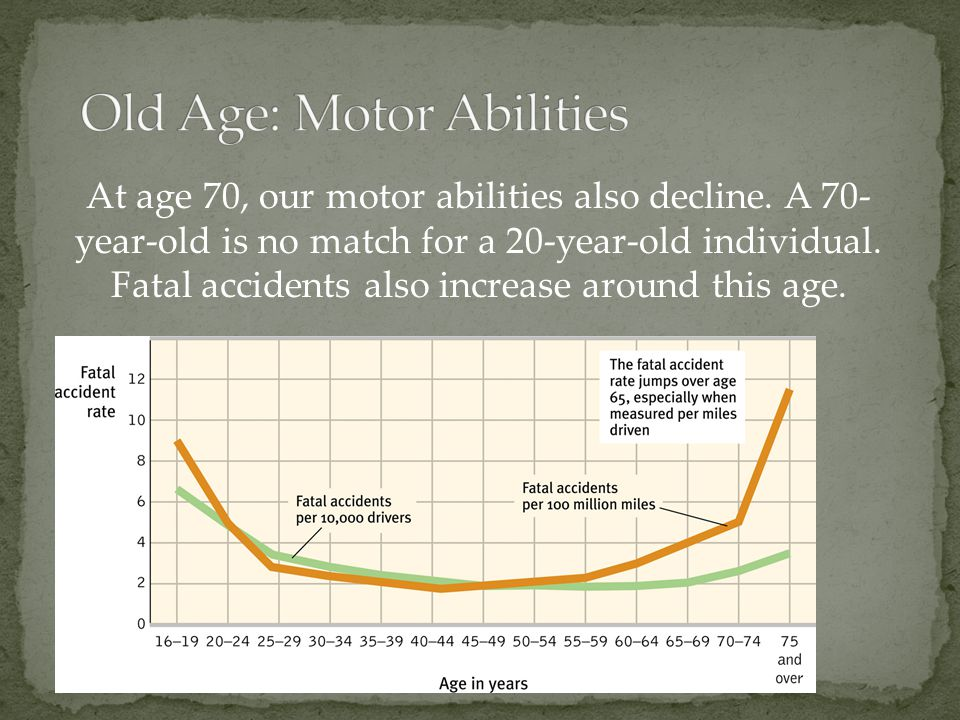 At age 70, our motor abilities also decline. A 70- year-old is no match for a 20-year-old individual. Fatal accidents also increase around this age.