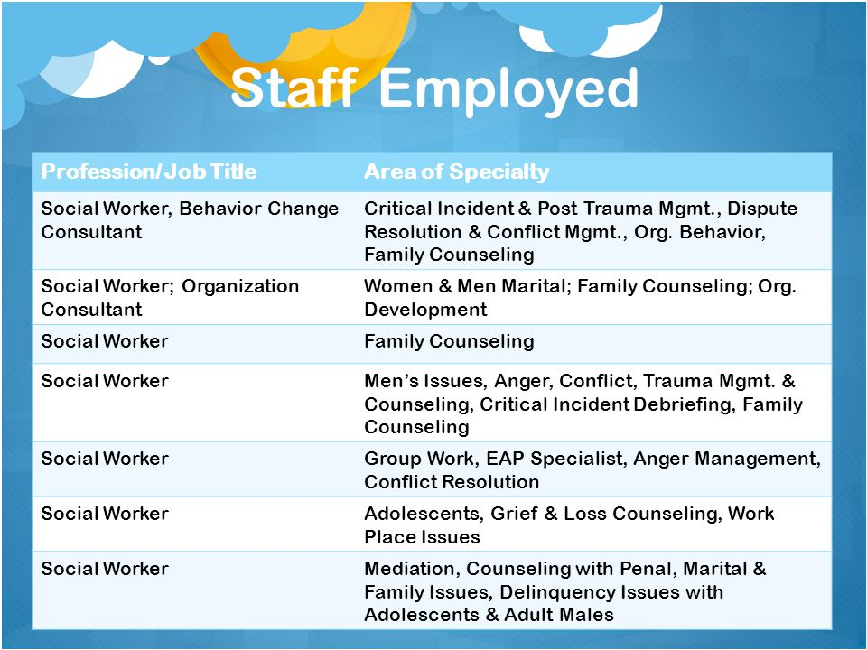 Staff Employed Profession/ Job TitleArea of Specialty Social Worker, Behavior Change Consultant Critical Incident & Post Trauma Mgmt., Dispute Resolution & Conflict Mgmt., Org.
