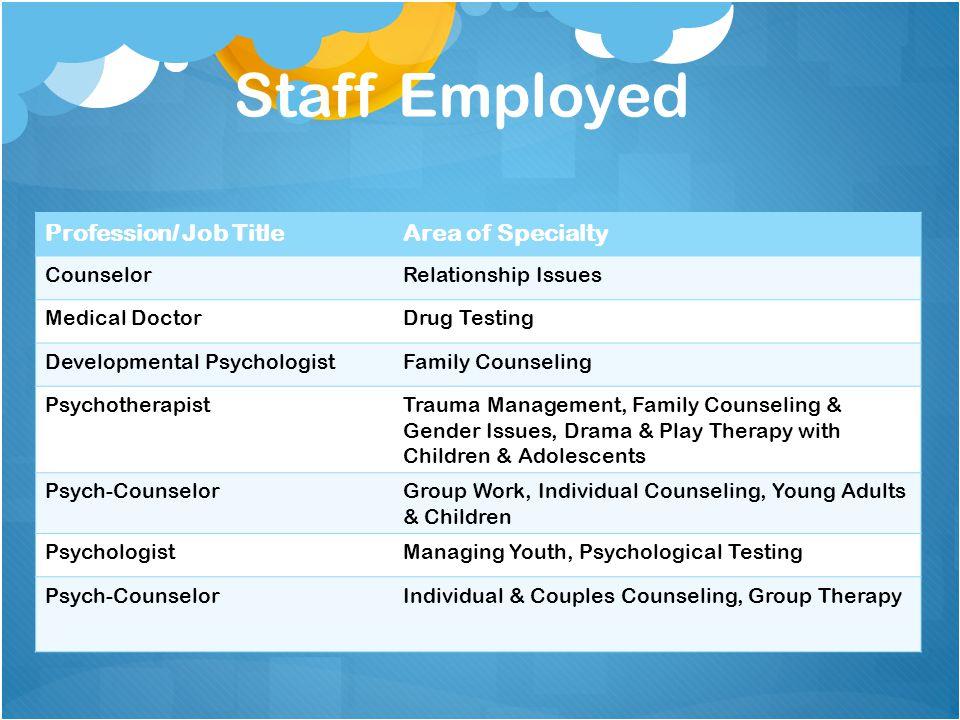 Staff Employed Profession/ Job TitleArea of Specialty CounselorRelationship Issues Medical DoctorDrug Testing Developmental PsychologistFamily Counseling PsychotherapistTrauma Management, Family Counseling & Gender Issues, Drama & Play Therapy with Children & Adolescents Psych-CounselorGroup Work, Individual Counseling, Young Adults & Children PsychologistManaging Youth, Psychological Testing Psych-CounselorIndividual & Couples Counseling, Group Therapy