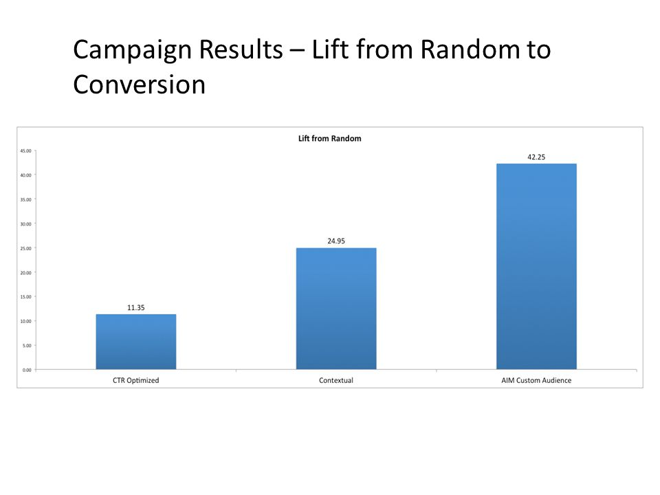 Campaign Results – Lift from Random to Conversion