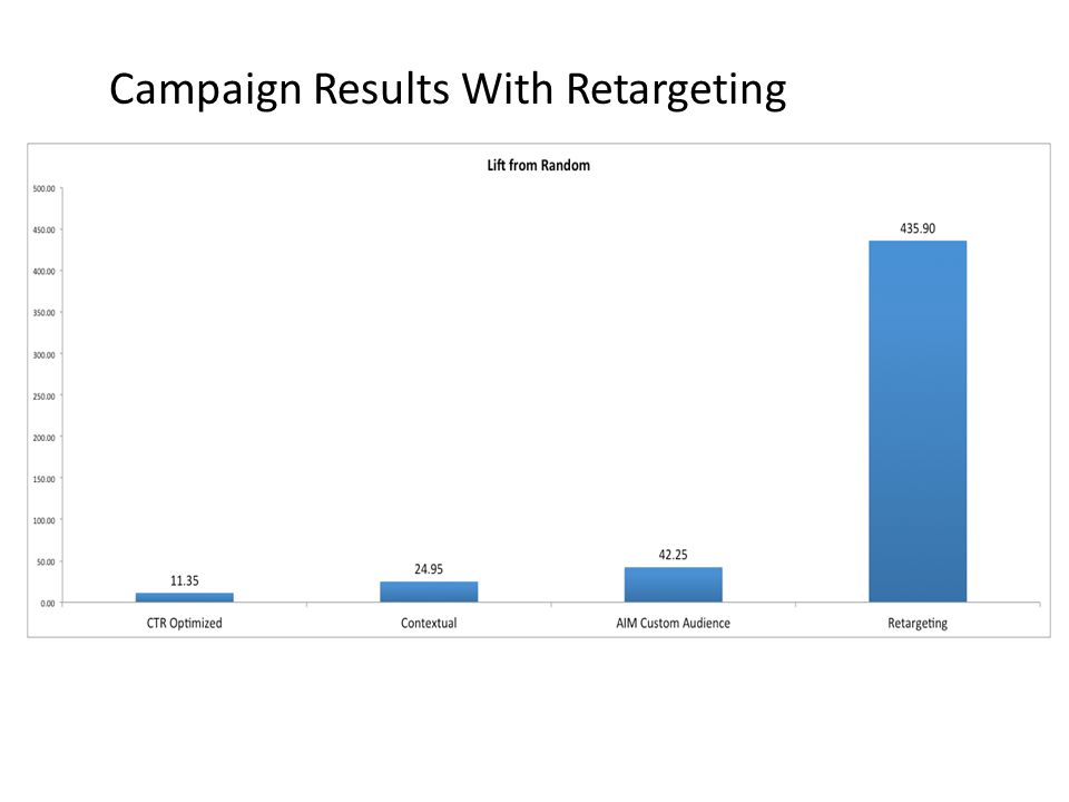Campaign Results With Retargeting
