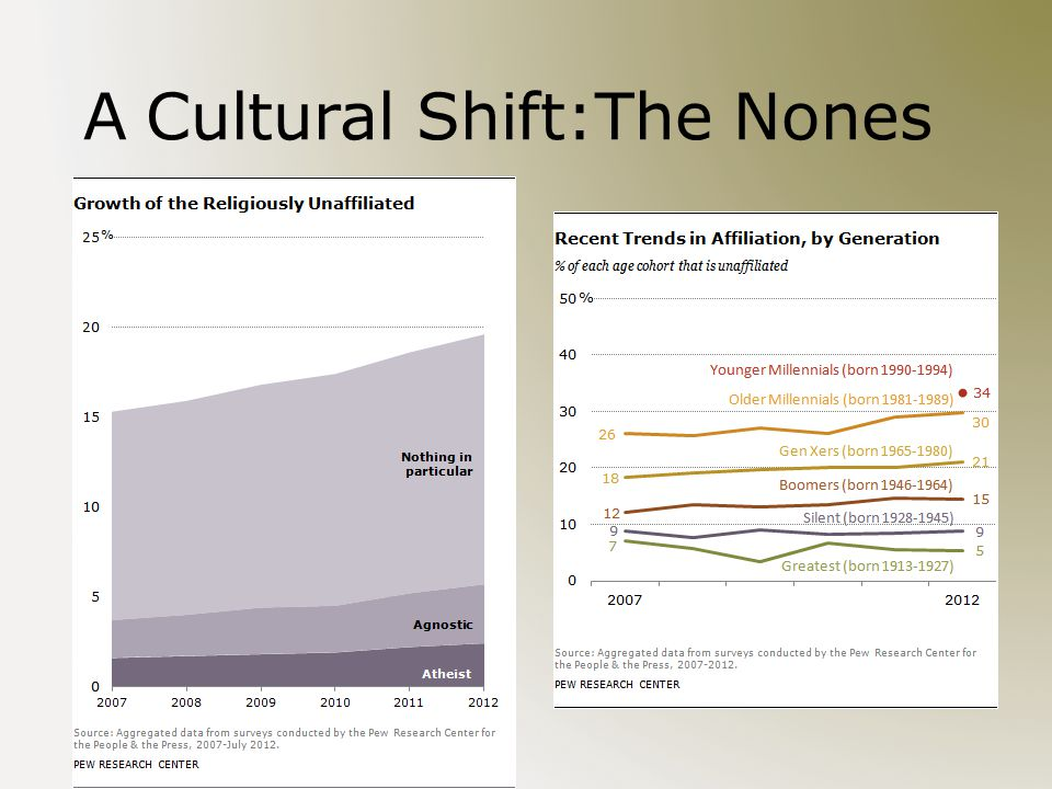 A Cultural Shift:The Nones