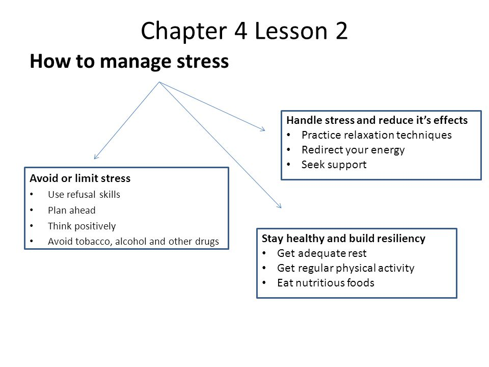 Chapter 4 Lesson 2 How to manage stress Avoid or limit stress Use refusal skills Plan ahead Think positively Avoid tobacco, alcohol and other drugs Stay healthy and build resiliency Get adequate rest Get regular physical activity Eat nutritious foods Handle stress and reduce it's effects Practice relaxation techniques Redirect your energy Seek support