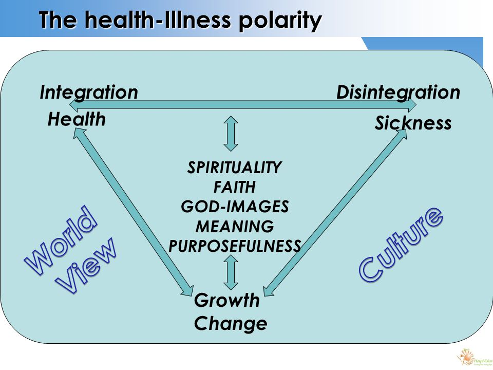 The health-Illness polarity Health Sickness Growth Change IntegrationDisintegration SPIRITUALITY FAITH GOD-IMAGES MEANING PURPOSEFULNESS