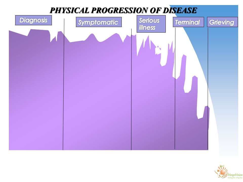 PHYSICAL PROGRESSION OF DISEASE