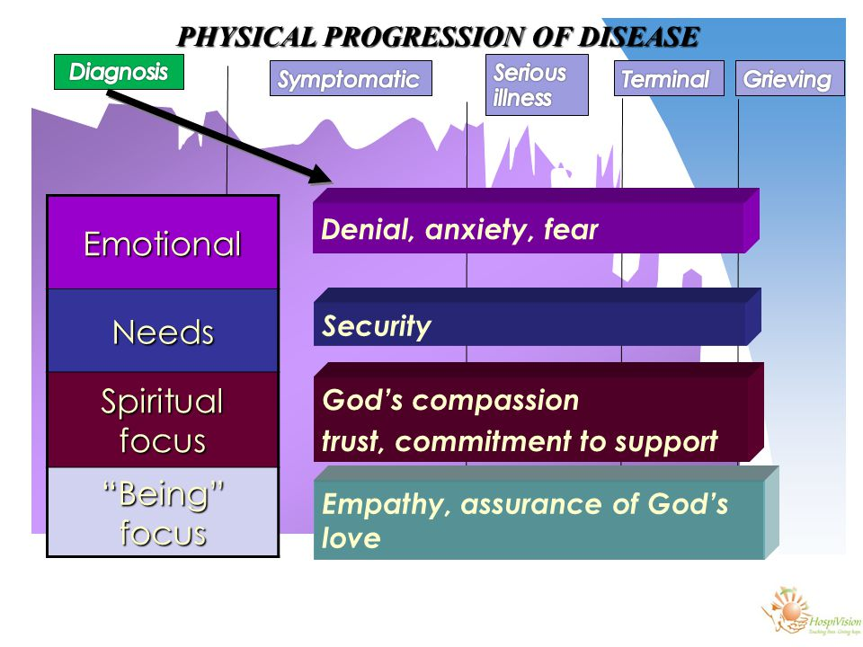 EmotionalNeeds Spiritual focus Being focus Denial, anxiety, fear Security God's compassion trust, commitment to support Empathy, assurance of God's love
