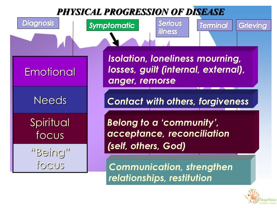 PHYSICAL PROGRESSION OF DISEASE EmotionalNeeds Spiritual focus Being focus Isolation, loneliness mourning, losses, guilt (internal, external), anger, remorse Contact with others, forgiveness Belong to a 'community', acceptance, reconciliation (self, others, God) Communication, strengthen relationships, restitution