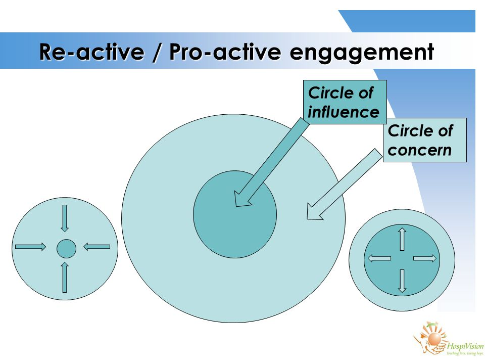Re-active / Pro-active engagement Circle of concern Circle of influence