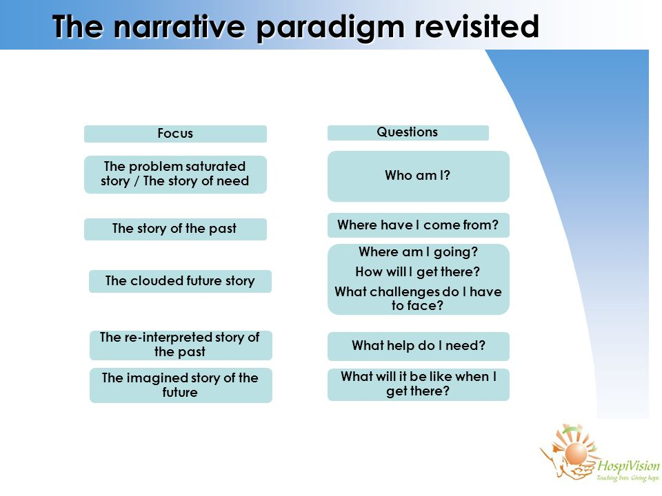 The narrative paradigm revisited Focus The problem saturated story / The story of need The story of the past The clouded future story The re-interpreted story of the past The imagined story of the future Questions Who am I.
