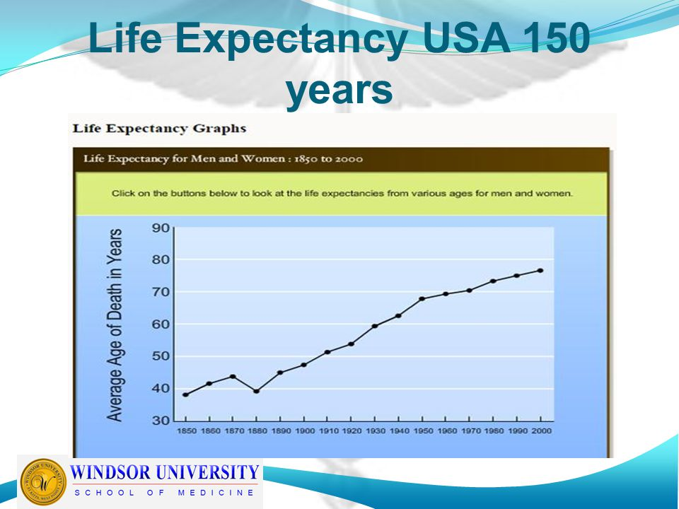 Life expectancy USA 100 yrs