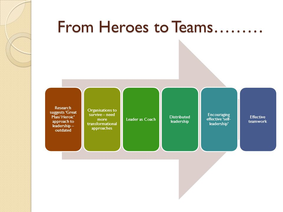 From Heroes to Teams……… Research suggests 'Great Man/ Heroic' approach to leadership – outdated Organisations to survive – need more transformational approaches Leader as Coach Distributed leadership Encouraging effective 'self- leadership' Effective teamwork