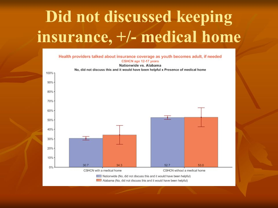 Did not discussed keeping insurance, +/- medical home