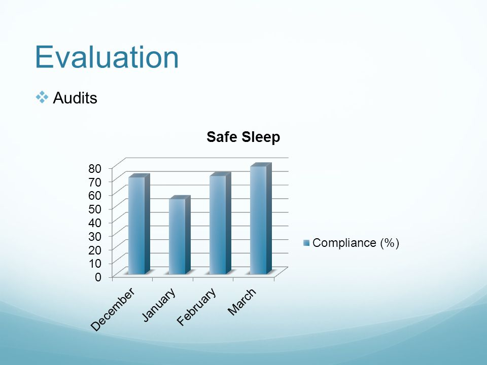 Evaluation  Nursing Survey Nursing perceptions of their knowledge regarding SIDS and safe sleep practices as well as their perceptions of the wearable blankets was measured by anonymous survey 6 months post implementation.