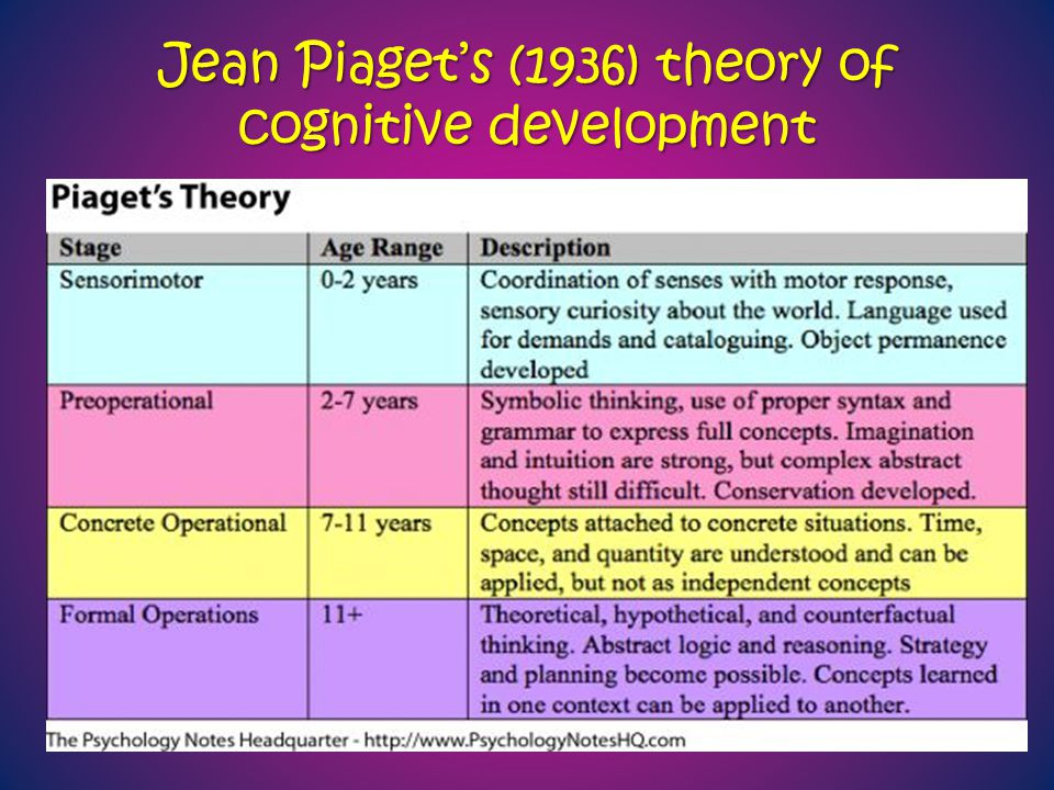 Jean Piaget's (1936) theory of cognitive development