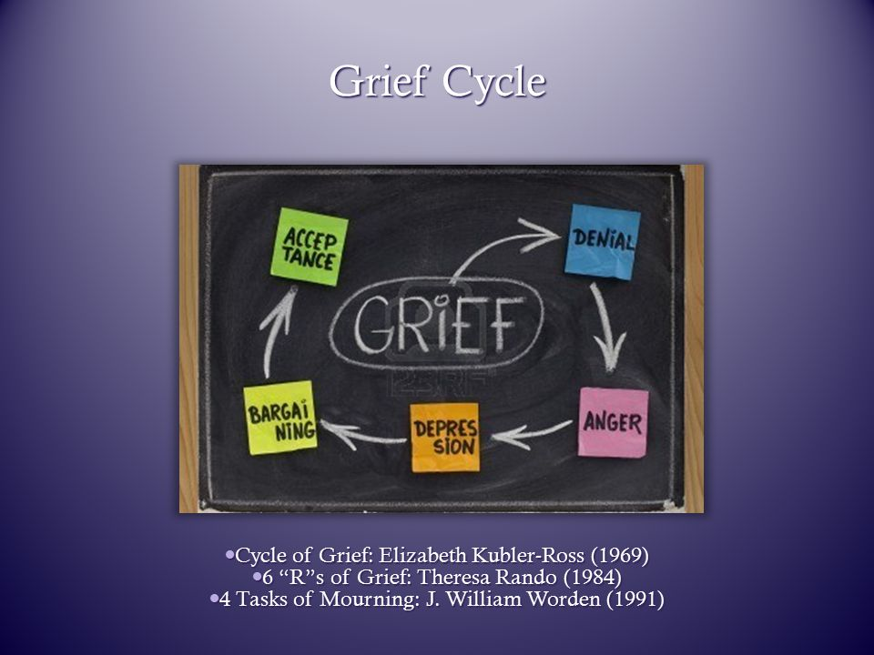"Grief Cycle Cycle of Grief: Elizabeth Kubler-Ross (1969) Cycle of Grief: Elizabeth Kubler-Ross (1969) 6 ""R""s of Grief: Theresa Rando (1984) 6 ""R""s of"
