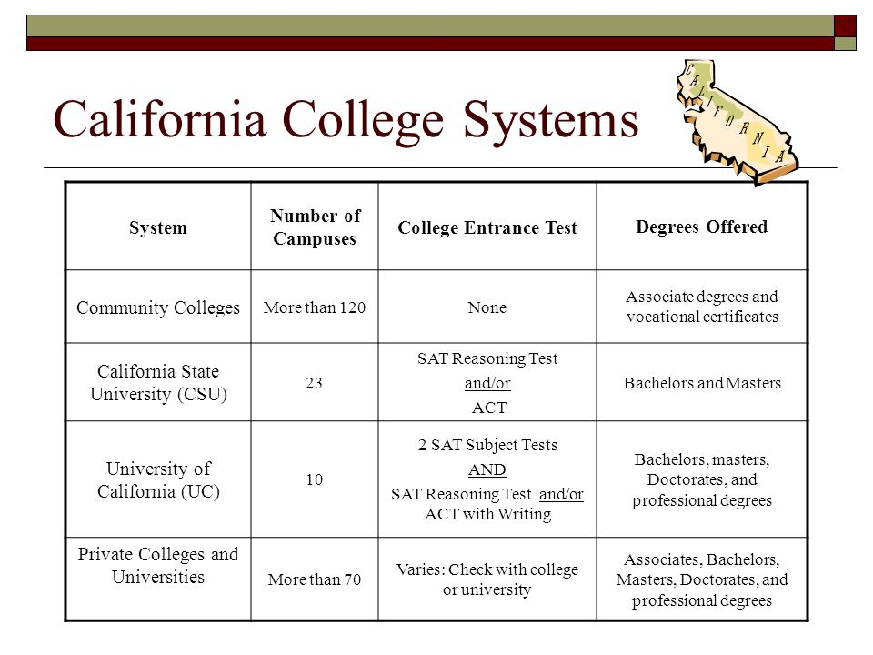 California College Systems System Number of Campuses College Entrance TestDegrees Offered Community Colleges More than 120None Associate degrees and vocational certificates California State University (CSU) 23 SAT Reasoning Test and/or ACT Bachelors and Masters University of California (UC) 10 2 SAT Subject Tests AND SAT Reasoning Test and/or ACT with Writing Bachelors, masters, Doctorates, and professional degrees Private Colleges and Universities More than 70 Varies: Check with college or university Associates, Bachelors, Masters, Doctorates, and professional degrees