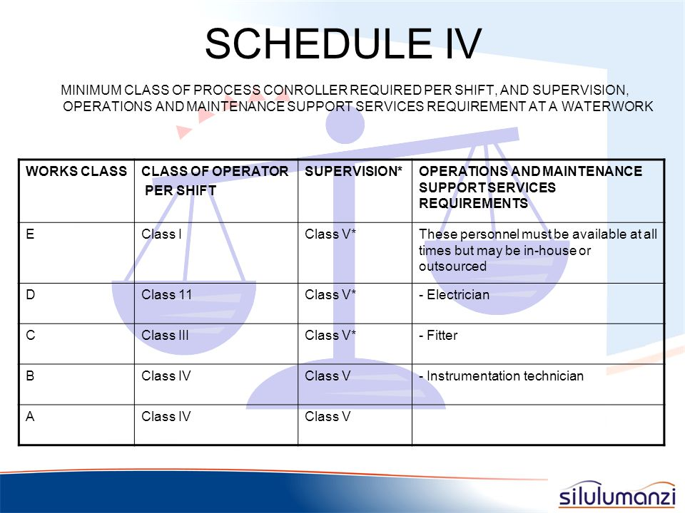 CHANGE  Plant Supervisors to Process Supervisors  Plant Operators to Process Controllers