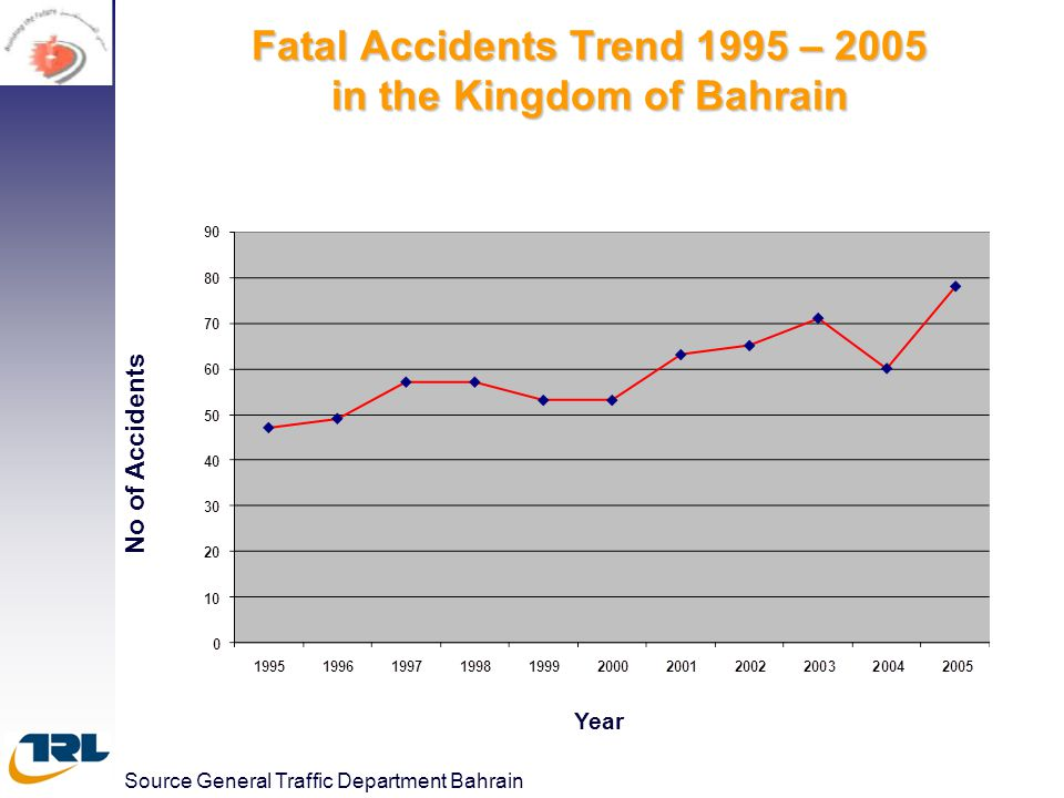 Fatal Accidents Trend 1995 – 2005 in the Kingdom of Bahrain No of Accidents Year Source General Traffic Department Bahrain