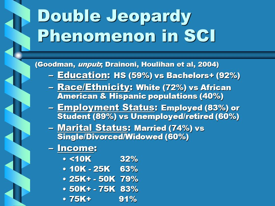 Double Jeopardy Phenomenon in SCI (Goodman, unpub; Drainoni, Houlihan et al, 2004) –Education: HS (59%) vs Bachelors+ (92%) –Race/Ethnicity: White (72%) vs African American & Hispanic populations (40%) –Employment Status: Employed (83%) or Student (89%) vs Unemployed/retired (60%) –Marital Status: Married (74%) vs Single/Divorced/Widowed (60%) –Income: <10K 32%<10K 32% 10K - 25K 63%10K - 25K 63% 25K+ - 50K 79%25K+ - 50K 79% 50K+ - 75K 83%50K+ - 75K 83% 75K+ 91%75K+ 91%