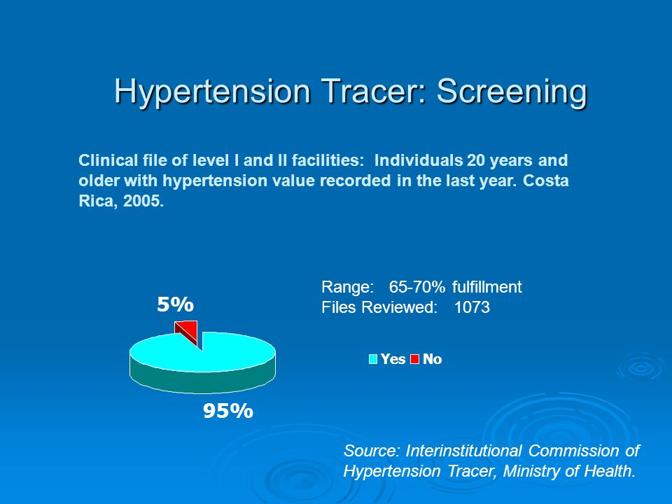 Hypertension Tracer: Screening Clinical file of level I and II facilities: Individuals 20 years and older with hypertension value recorded in the last year.